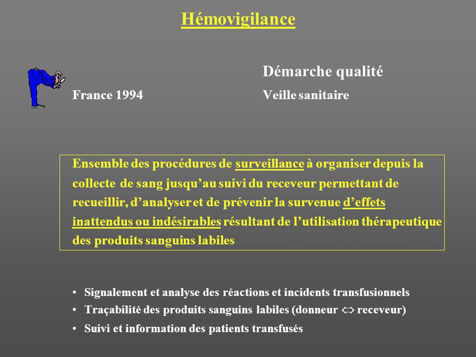 Hémovigilance Démarche qualité France 1994Veille sanitaire Ensemble des procédures de surveillance à organiser depuis la collecte de sang jusquau suiv