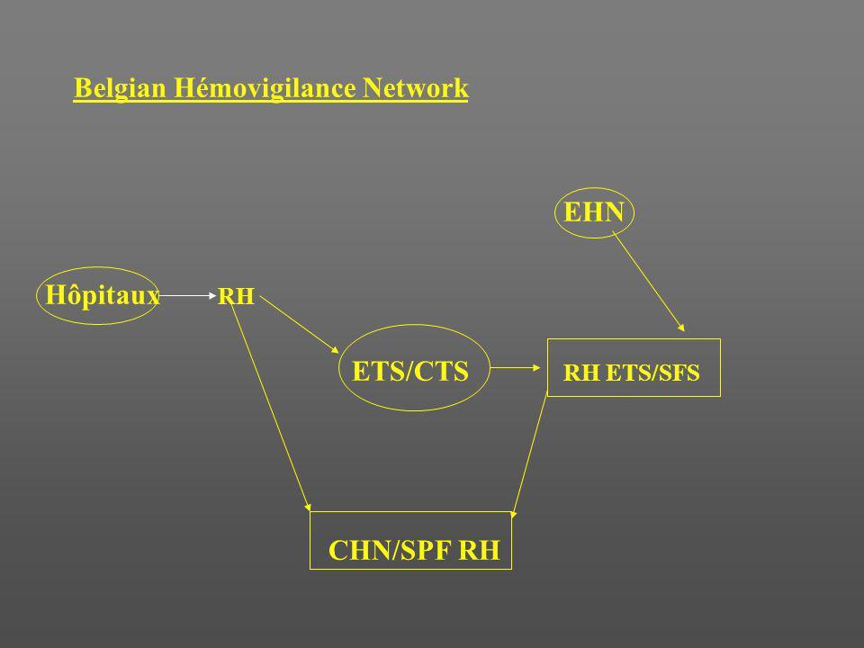 Belgian Hémovigilance Network EHN Hôpitaux RH ETS/CTS RH ETS/SFS CHN/SPF RH