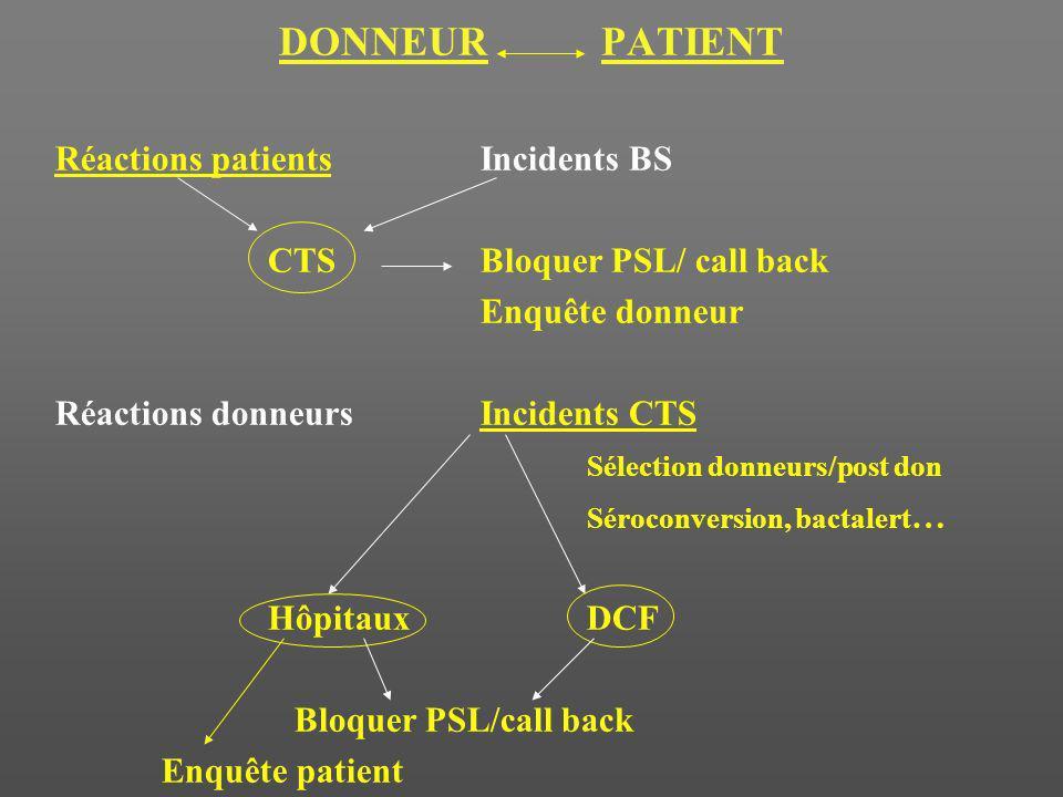 DONNEUR PATIENT Réactions patientsIncidents BS CTSBloquer PSL/ call back Enquête donneur Réactions donneursIncidents CTS Sélection donneurs/post don S