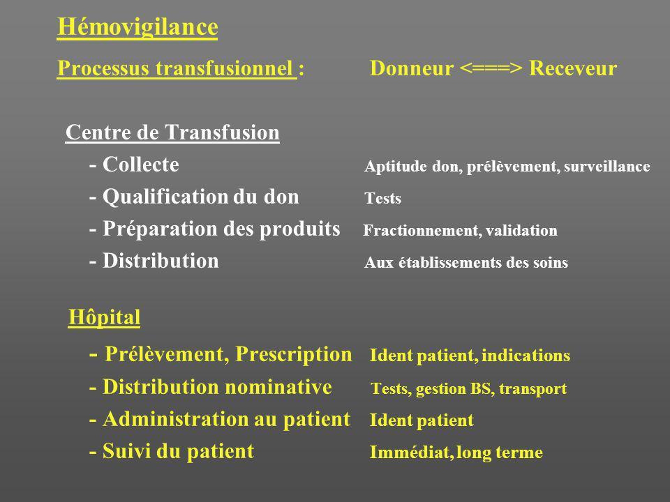 Réactions transfusionnelles Année 200532 réactions/31 patients Sévérité : –grade 1: 31 –grade 2 : 1 (-HLA, réfractaire aux transf plaq) –grade 3: 0 –grade 4 : 0 1 : mineurs, 2 : incidents conséquences à LT, 3 : danger vital, 4 : mort Imputabilité : –grade 1 : 28 –grade 2 : 4 (bactério pos ?, urticaire) –grade 3 : 2 (-HLA -plaq : Cplaq) –grade 4 : 0 1 : exclu, 2 : peut être, 3 : probable, 4 : responsable