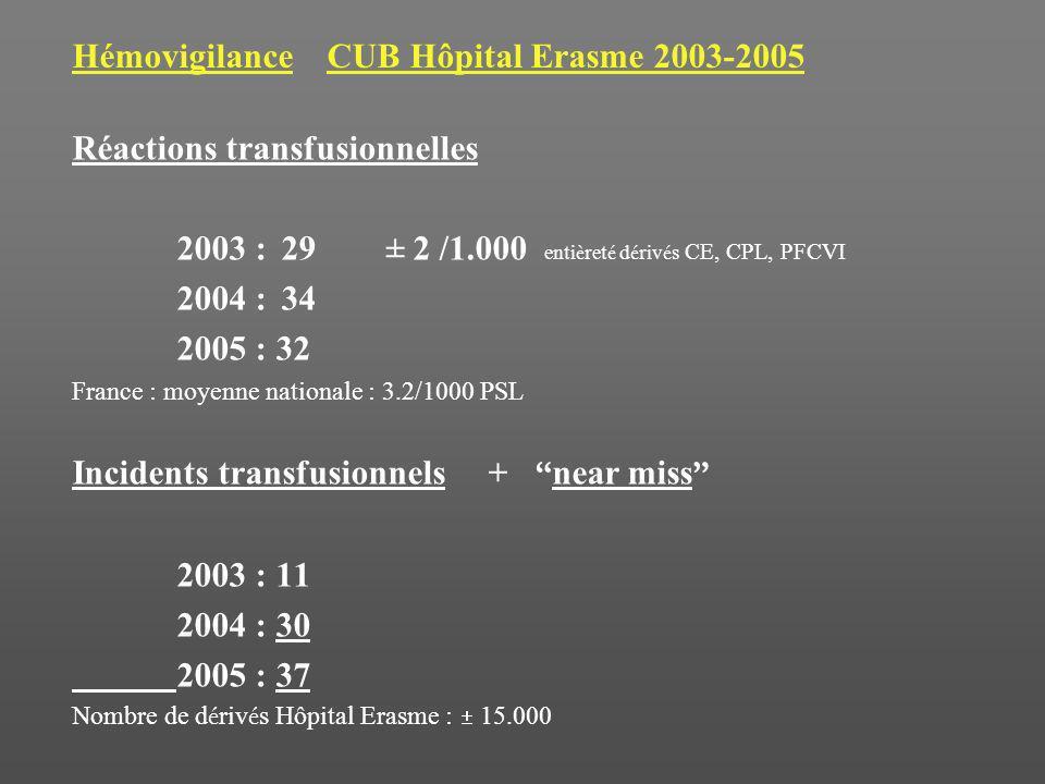 Hémovigilance CUB Hôpital Erasme 2003-2005 Réactions transfusionnelles 2003 : 29 ± 2 /1.000 enti è ret é d é riv é s CE, CPL, PFCVI 2004 : 34 2005 : 32 France : moyenne nationale : 3.2/1000 PSL Incidents transfusionnels + near miss 2003 : 11 2004 : 30 2005 : 37 Nombre de d é riv é s Hôpital Erasme : 15.000