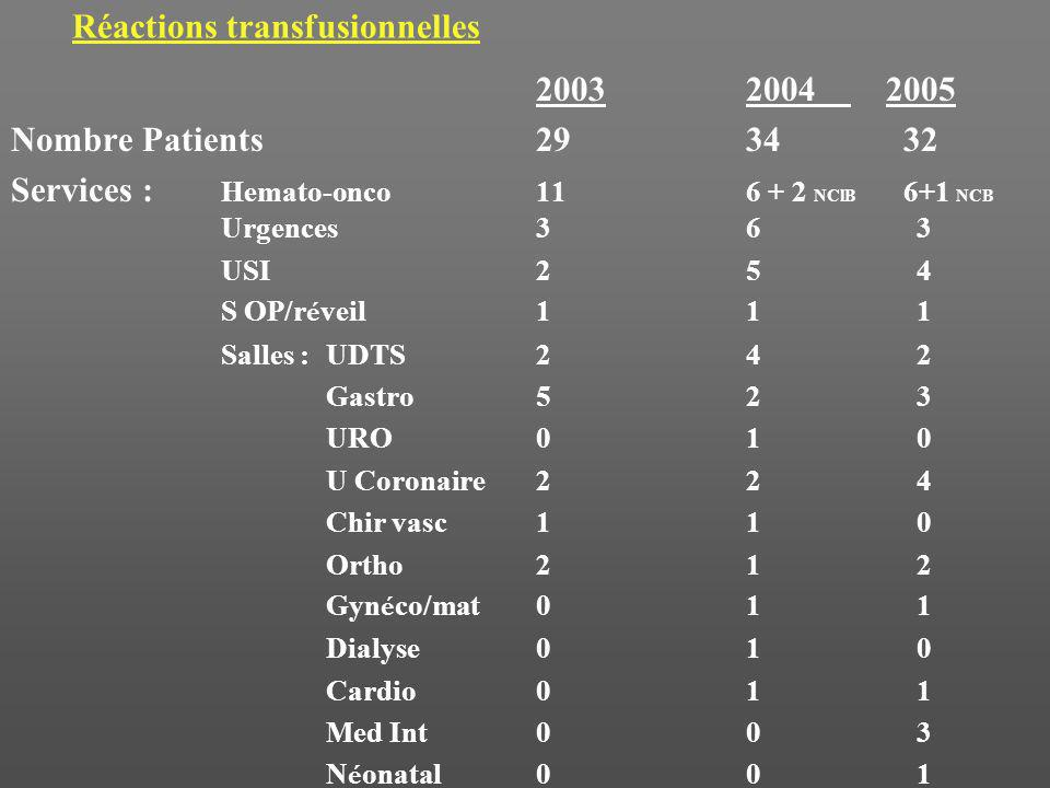 Réactions transfusionnelles 20032004 2005 Nombre Patients2934 32 Services : Hemato-onco116 + 2 NClB 6+1 NCB Urgences36 3 USI25 4 S OP/r é veil11 1 Salles : UDTS24 2 Gastro52 3 URO01 0 U Coronaire22 4 Chir vasc11 0 Ortho21 2 Gyn é co/mat01 1 Dialyse01 0 Cardio01 1 Med Int00 3 N é onatal00 1