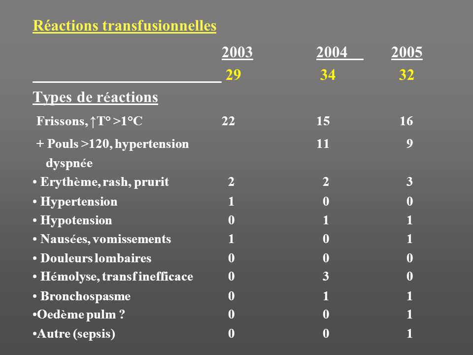Réactions transfusionnelles 20032004 2005 29 34 32 Types de r é actions Frissons, T° >1°C2215 16 + Pouls >120, hypertension11 9 dyspn é e Eryth è me,