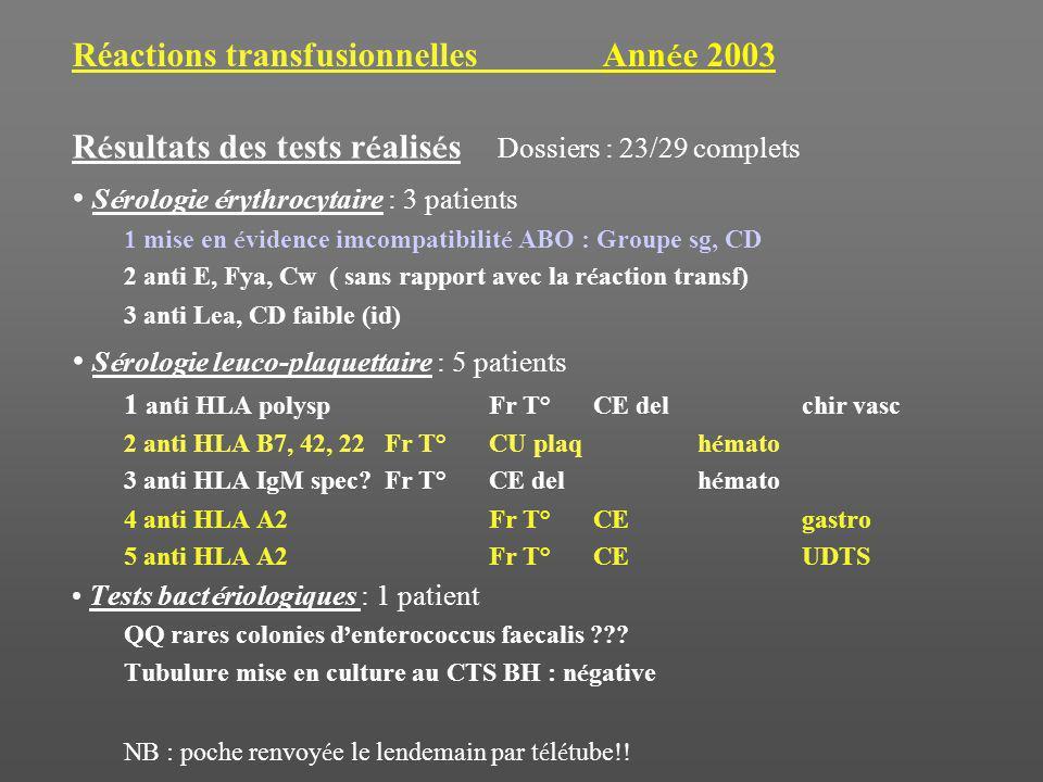 Réactions transfusionnelles Ann é e 2003 R é sultats des tests r é alis é s Dossiers : 23/29 complets S é rologie é rythrocytaire : 3 patients 1 mise