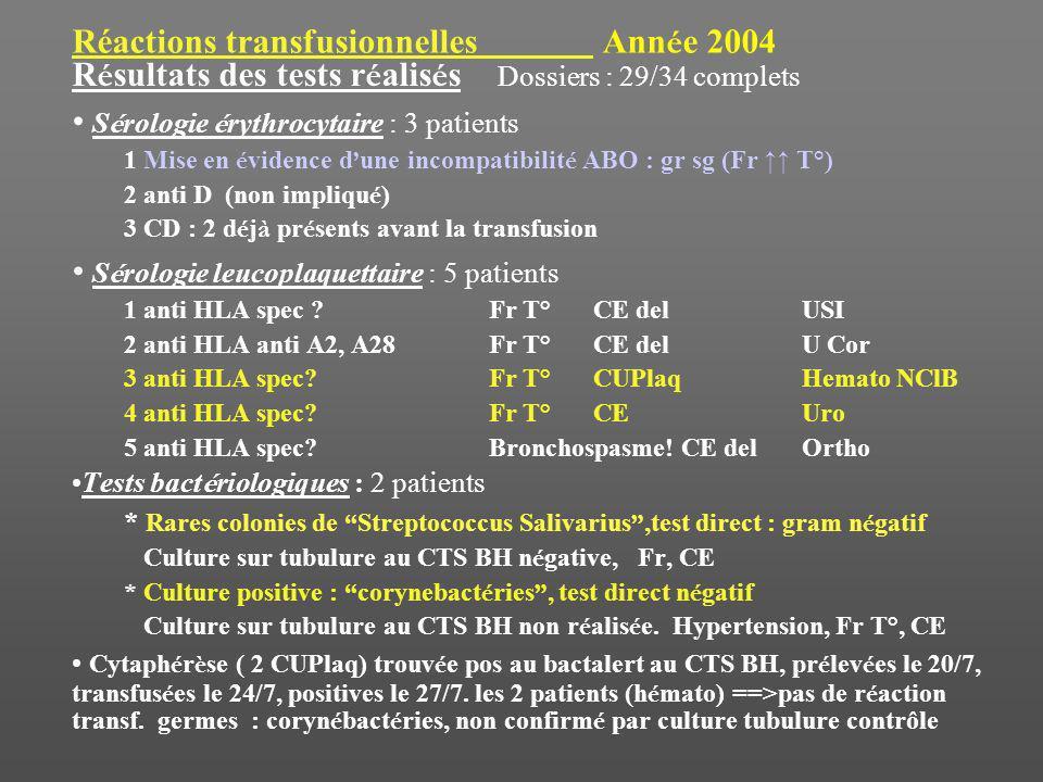 Réactions transfusionnelles Ann é e 2004 R é sultats des tests r é alis é s Dossiers : 29/34 complets S é rologie é rythrocytaire : 3 patients 1 Mise en é vidence d une incompatibilit é ABO : gr sg (Fr T°) 2 anti D (non impliqu é ) 3 CD : 2 d é j à pr é sents avant la transfusion S é rologie leucoplaquettaire : 5 patients 1 anti HLA spec .