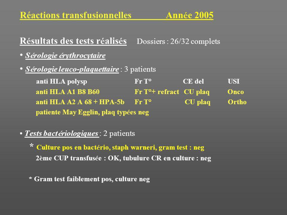 Réactions transfusionnelles Ann é e 2005 R é sultats des tests r é alis é s Dossiers : 26/32 complets S é rologie é rythrocytaire S é rologie leuco-plaquettaire : 3 patients anti HLA polysp Fr T° CE del USI anti HLA A1 B8 B60Fr T°+ refract CU plaq Onco anti HLA A2 A 68 + HPA-5bFr T° CU plaq Ortho patiente May Egglin, plaq typ é es neg Tests bact é riologiques : 2 patients * Culture pos en bact é rio, staph warneri, gram test : neg 2 è me CUP transfus é e : OK, tubulure CR en culture : neg * Gram test faiblement pos, culture neg