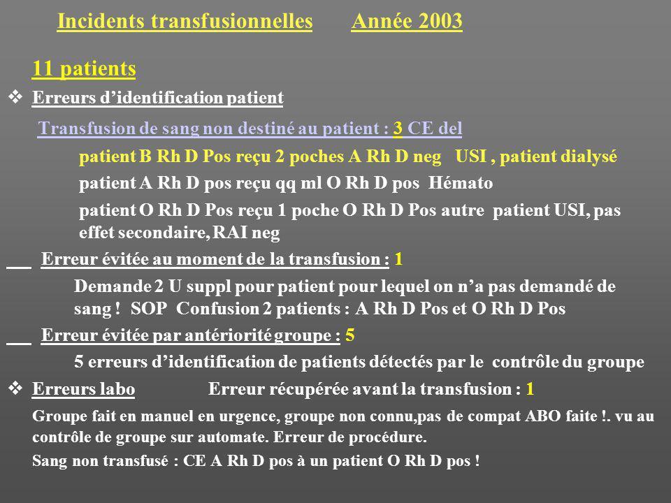 Incidents transfusionnelles Année 2003 11 patients Erreurs didentification patient Transfusion de sang non destiné au patient : 3 CE del patient B Rh D Pos reçu 2 poches A Rh D neg USI, patient dialysé patient A Rh D pos reçu qq ml O Rh D pos Hémato patient O Rh D Pos reçu 1 poche O Rh D Pos autre patient USI, pas effet secondaire, RAI neg Erreur évitée au moment de la transfusion : 1 Demande 2 U suppl pour patient pour lequel on na pas demandé de sang .