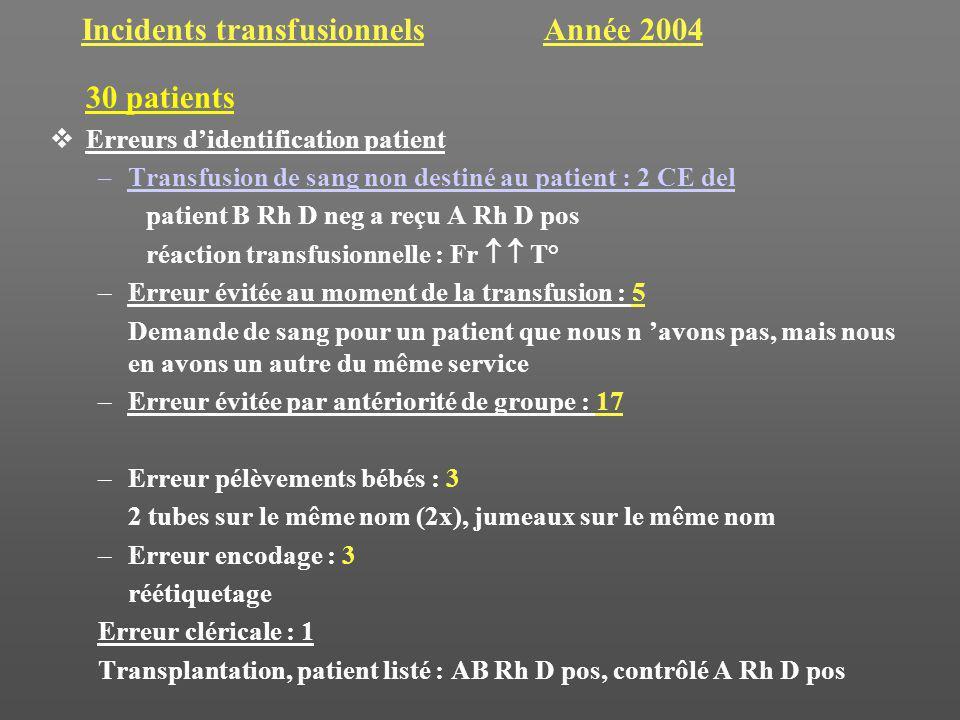 Incidents transfusionnels Année 2004 30 patients Erreurs didentification patient –Transfusion de sang non destiné au patient : 2 CE del patient B Rh D neg a reçu A Rh D pos réaction transfusionnelle : Fr T° –Erreur évitée au moment de la transfusion : 5 Demande de sang pour un patient que nous n avons pas, mais nous en avons un autre du même service –Erreur évitée par antériorité de groupe : 17 –Erreur pélèvements bébés : 3 2 tubes sur le même nom (2x), jumeaux sur le même nom –Erreur encodage : 3 réétiquetage Erreur cléricale : 1 Transplantation, patient listé : AB Rh D pos, contrôlé A Rh D pos
