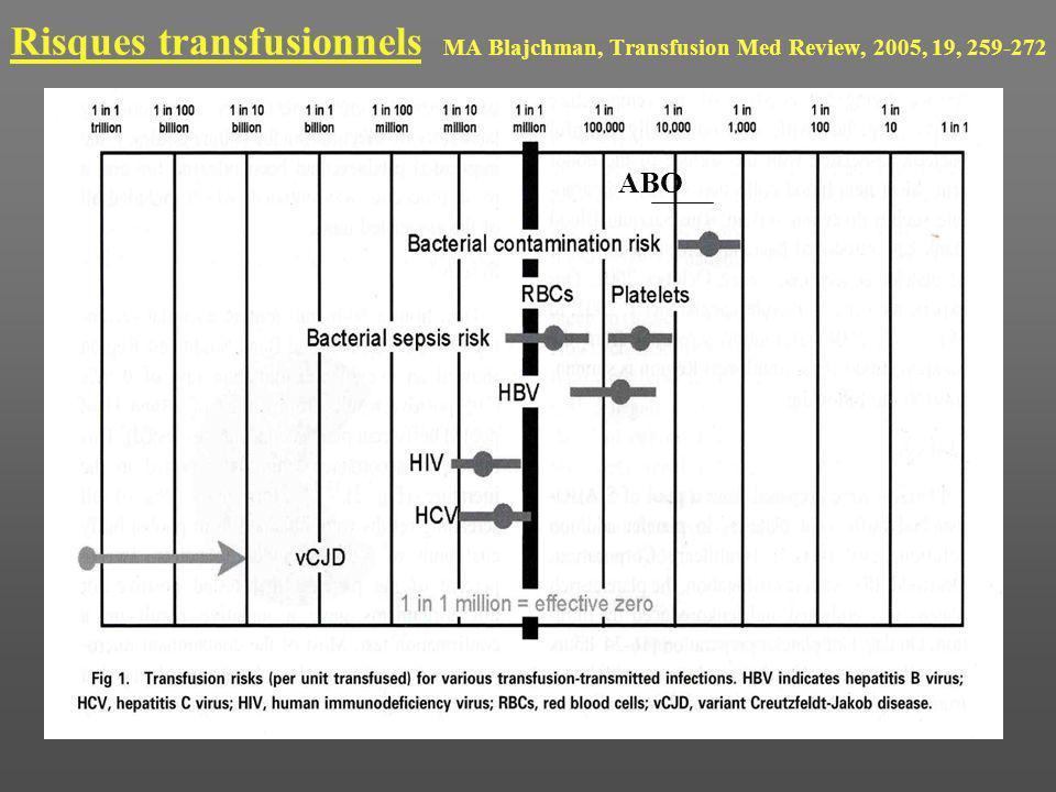 Risques transfusionnels MA Blajchman, Transfusion Med Review, 2005, 19, 259-272 ABO