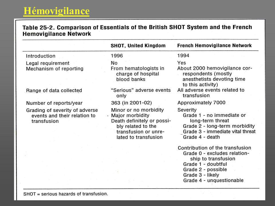 HémovigilanceFrance The French Haemovigilance System : organisation and result for 2003 D.