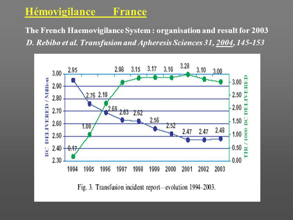 HémovigilanceFrance The French Haemovigilance System : organisation and result for 2003 D. Rebibo et al. Transfusion and Apheresis Sciences 31, 2004,