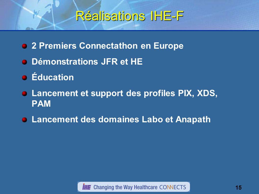 15 Réalisations IHE-F 2 Premiers Connectathon en Europe Démonstrations JFR et HE Éducation Lancement et support des profiles PIX, XDS, PAM Lancement d