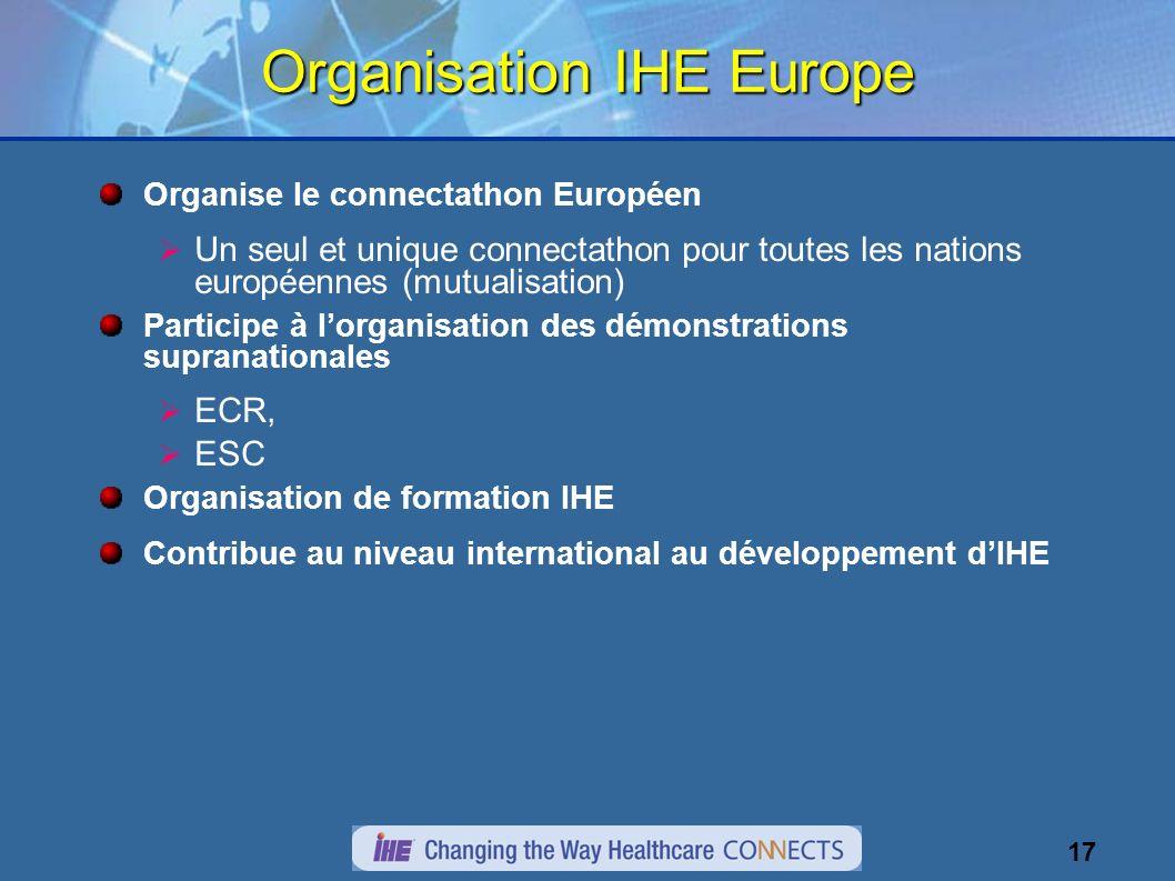 17 Organisation IHE Europe Organise le connectathon Européen Un seul et unique connectathon pour toutes les nations européennes (mutualisation) Participe à lorganisation des démonstrations supranationales ECR, ESC Organisation de formation IHE Contribue au niveau international au développement dIHE