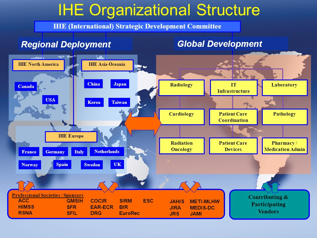 The IHE Initiative Worldwide November 28th, 2006 IHE Organizational Structure ACC HIMSS RSNA JAHIS JIRA JRS METI-MLHW MEDIS-DC JAMI GMSIH SFR SFIL SIRM BIR EuroRec COCIR EAR-ECR DRG ESC Professional Societies / Sponsors Contributing & Participating Vendors IHE (International) Strategic Development Committee Global Development Radiology Cardiology IT Infrastructure Patient Care Coordination Patient Care Devices Laboratory Pathology Pharmacy / Medication Admin Radiation Oncology IHE Europe IHE North America France USA Canada IHE Asia-Oceania Japan KoreaTaiwan Netherlands Spain Sweden UK ItalyGermany Norway Regional Deployment China