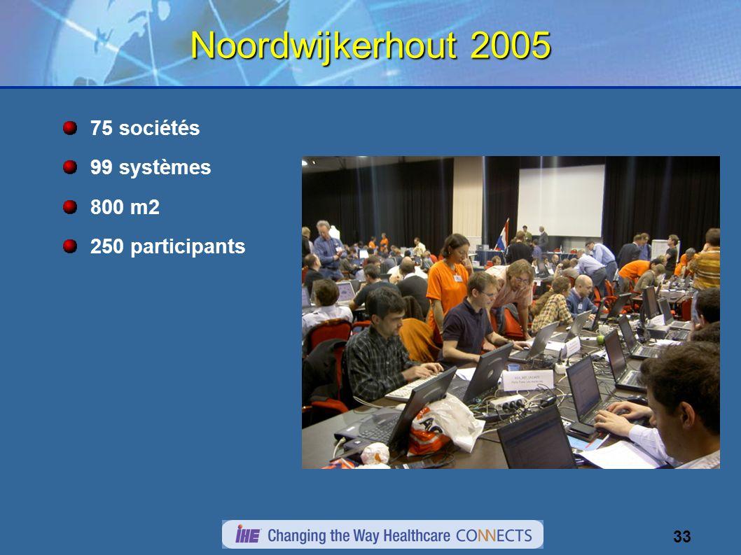 33 Noordwijkerhout 2005 75 sociétés 99 systèmes 800 m2 250 participants