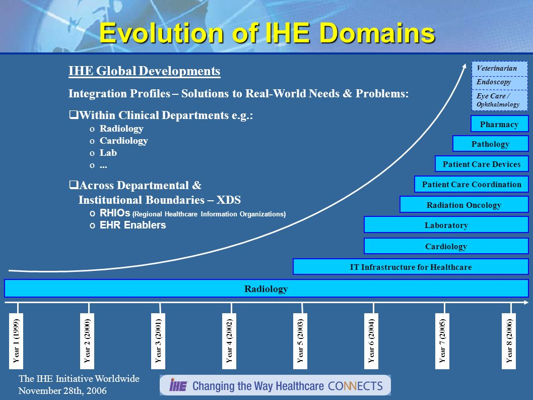 The IHE Initiative Worldwide November 28th, 2006 Evolution of IHE Domains Radiology IT Infrastructure for Healthcare Cardiology Laboratory Radiation Oncology Patient Care Coordination Patient Care Devices Pathology Pharmacy IHE Global Developments Integration Profiles – Solutions to Real-World Needs & Problems: Within Clinical Departments e.g.: oRadiology oCardiology oLab o...