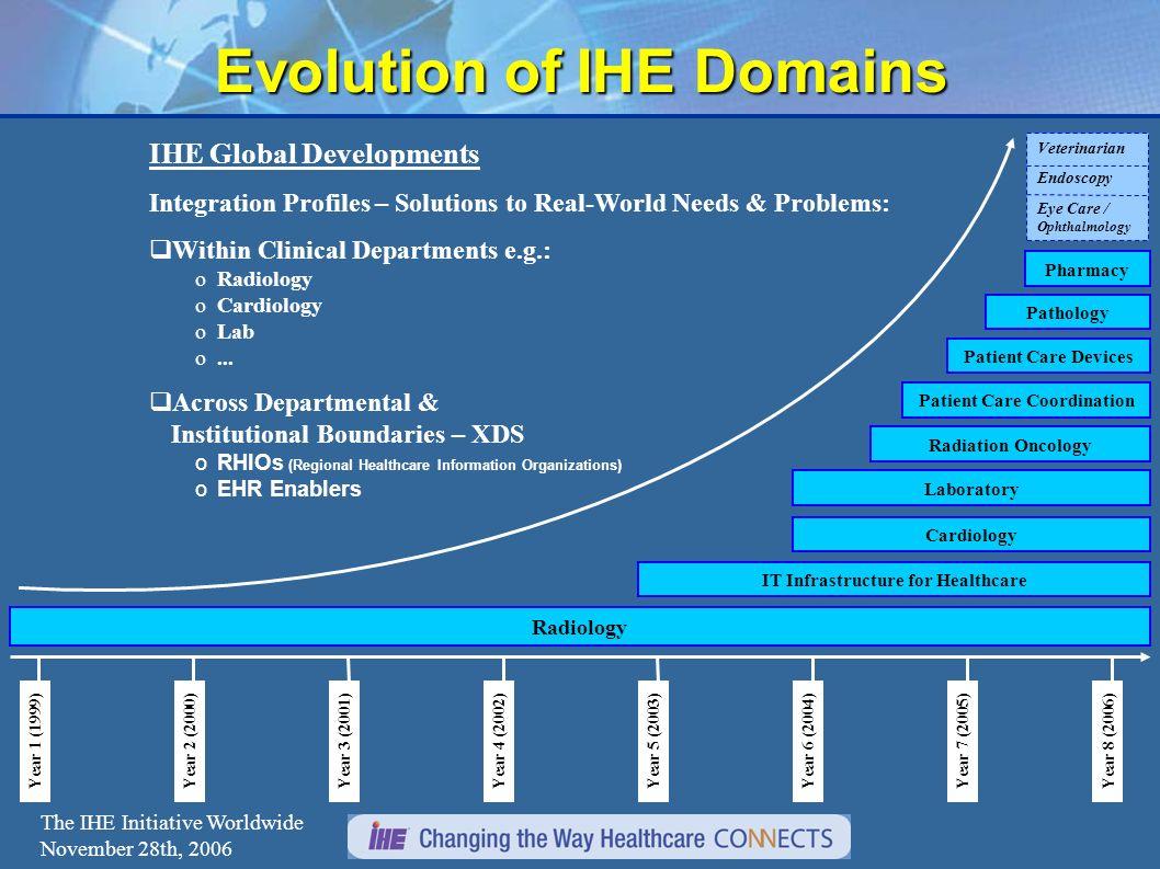 15 Réalisations IHE-F 2 Premiers Connectathon en Europe Démonstrations JFR et HE Éducation Lancement et support des profiles PIX, XDS, PAM Lancement des domaines Labo et Anapath