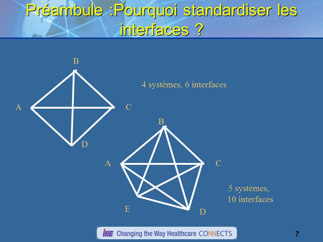 7 Préambule :Pourquoi standardiser les interfaces ? C B A 4 systèmes, 6 interfaces D CA 5 systèmes, 10 interfaces D B E