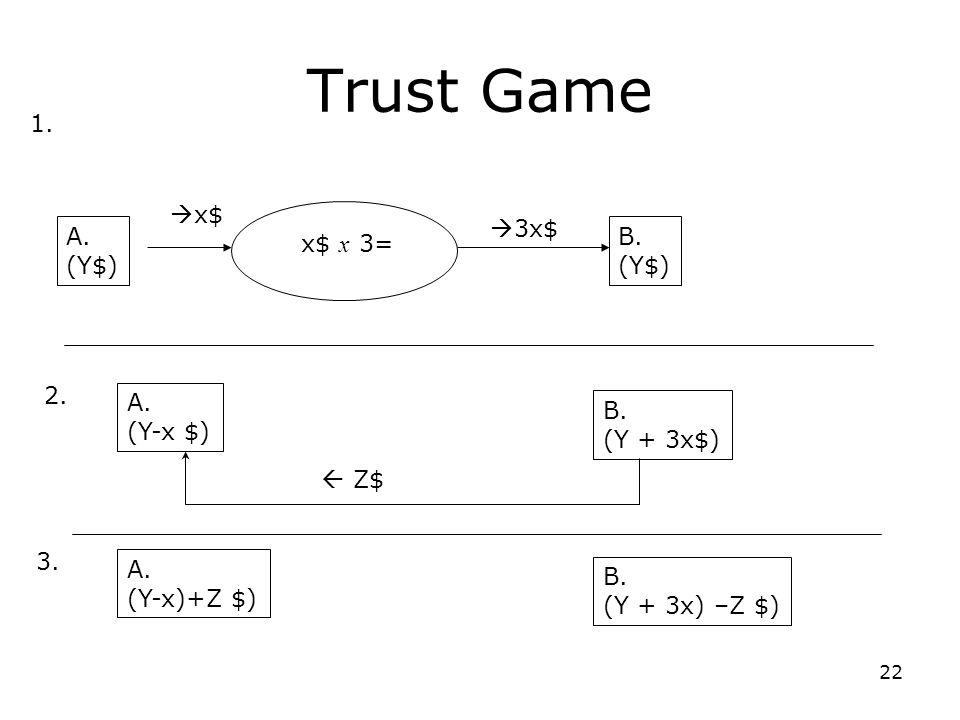 22 Trust Game A. (Y$) B. (Y$) x$ x 3= x$ 3x$ 1. 2.