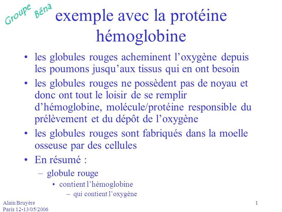 GroupeBéna Alain Bruyère Paris 12-13/05/2006 2 gène lorsque le besoin de produire davantage dhémoglobine se fait sentir, le segment dADN correspondant de la moelle osseuse, le gène de lhémoglobine, souvre en deux (comme lors de la réplication de lADN) mais cette fois un seul des deux brins est copié ou transcrit gène : sorte de programme situé dans lADN => unité dinformation permettant de coder, cest donc une partie, un segment porteur de sens de lADN, destiné à être transcrit en ARN chez les eucaryotes, lADN est généralement sous forme de plusieurs chromosomes linéaireseucaryoteschromosomes
