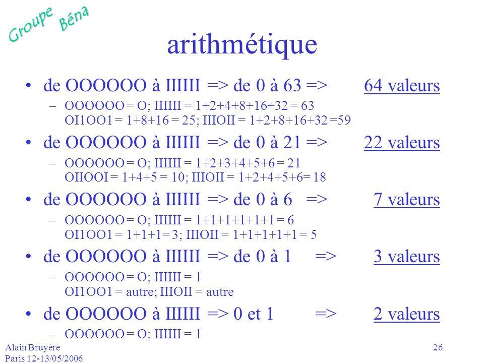GroupeBéna Alain Bruyère Paris 12-13/05/2006 26 arithmétique de OOOOOO à IIIIII => de 0 à 63 => 64 valeurs –OOOOOO = O; IIIIII = 1+2+4+8+16+32 = 63 OI