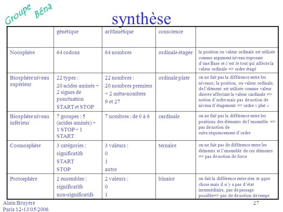 GroupeBéna Alain Bruyère Paris 12-13/05/2006 27 synthèse génétiquearithmétiqueconscience Noosphère64 codons64 nombresordinale étagée la position ou va