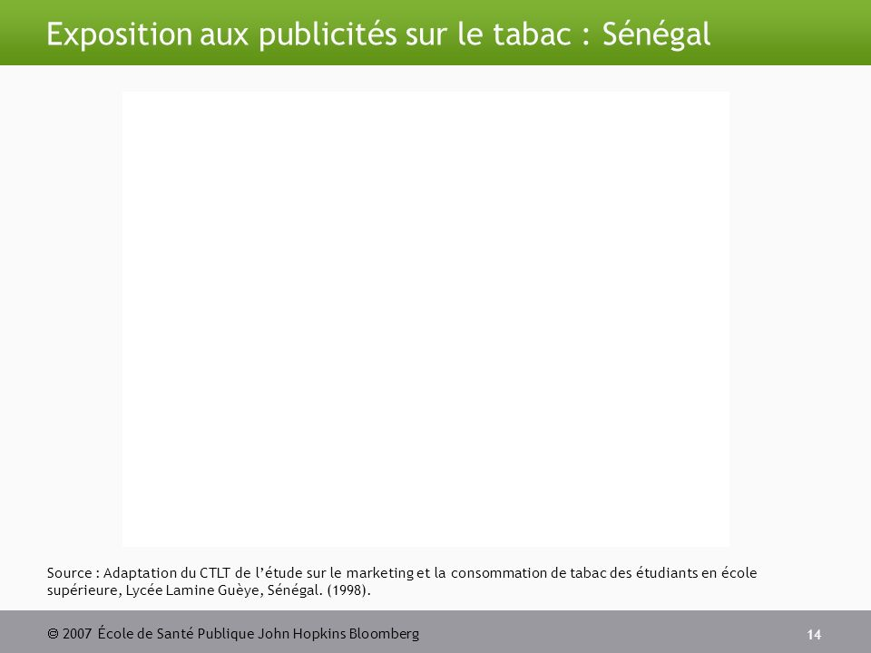 2007 École de Santé Publique John Hopkins Bloomberg 14 Source : Adaptation du CTLT de létude sur le marketing et la consommation de tabac des étudiants en école supérieure, Lycée Lamine Guèye, Sénégal.