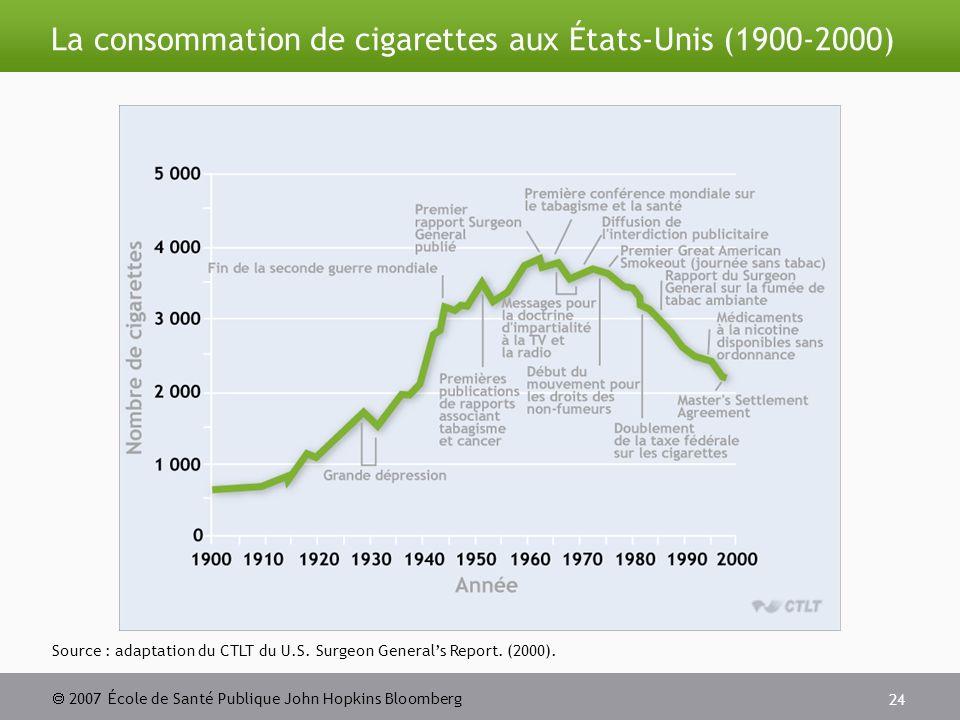 2007 École de Santé Publique John Hopkins Bloomberg 24 La consommation de cigarettes aux États-Unis (1900-2000) Source : adaptation du CTLT du U.S.