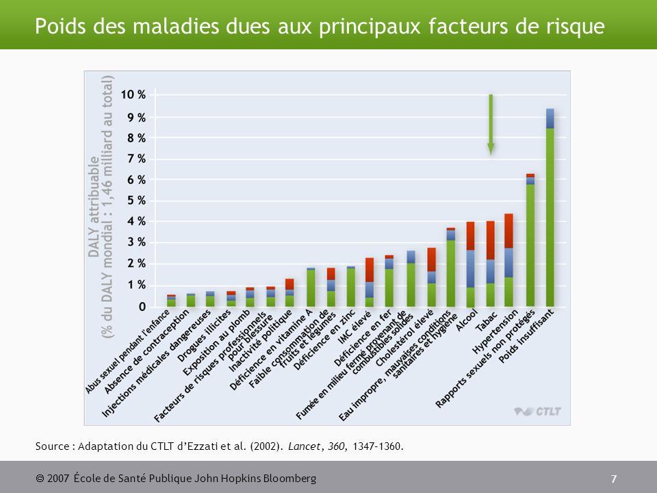2007 École de Santé Publique John Hopkins Bloomberg 7 Poids des maladies dues aux principaux facteurs de risque Source : Adaptation du CTLT dEzzati et al.