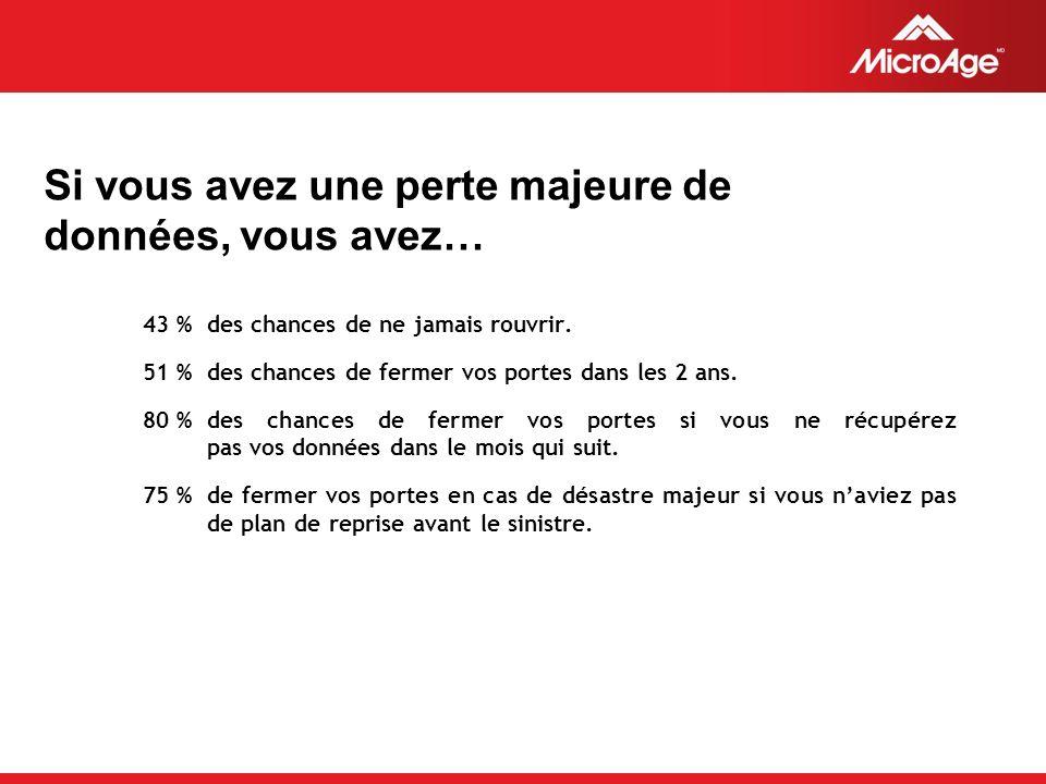© 2006 MicroAge Si vous avez une perte majeure de données, vous avez… 43 %des chances de ne jamais rouvrir.