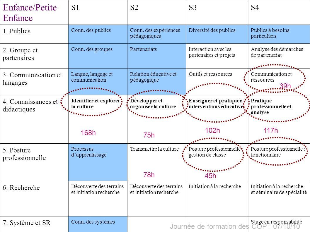 Journée de formation des COP - 07/10/10 Enfance/Petite Enfance S1S2S3S4 1. Publics Conn. des publicsConn. des expériences pédagogiques Diversité des p