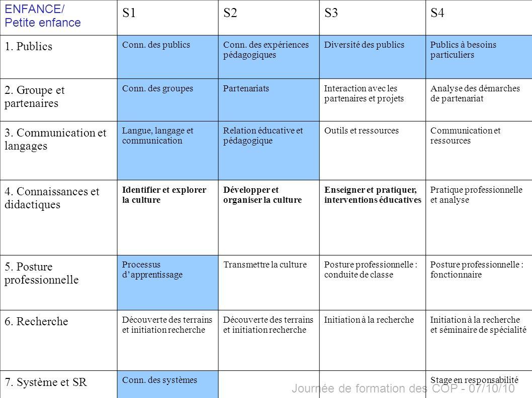 Journée de formation des COP - 07/10/10 S1S2S3S4 1. Publics Conn. des publicsConn. des expériences pédagogiques Diversité des publicsPublics à besoins