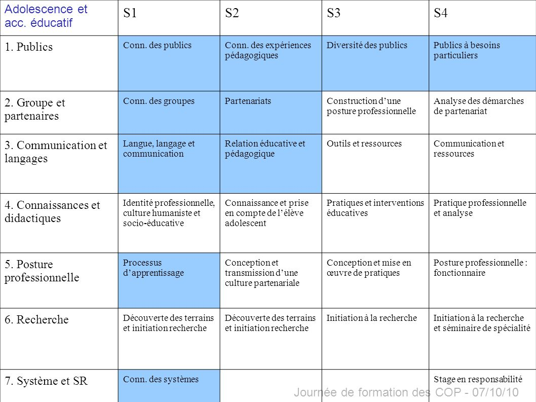 Journée de formation des COP - 07/10/10 2- CONSTRUIRE DES COMPETENCES PROFESSIONNELLES