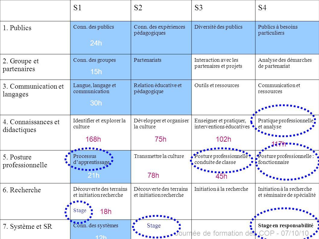 Journée de formation des COP - 07/10/10 En M1, 108 heures de stage (observation évoluant vers la pratique accompagnée) Semestre 1 : 48h de stage filé et 24h de stage groupé Semestre 2 : 36h de stage groupé Découverte des 3 cycles de lécole primaire Les stages