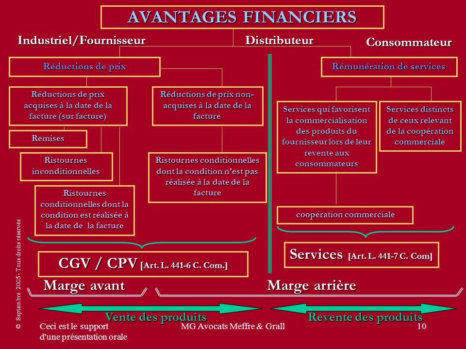 © Septembre 2005 - Tous droits réservés Ceci est le support d'une présentation orale MG Avocats Meffre & Grall10 AVANTAGES FINANCIERS Réductions de pr