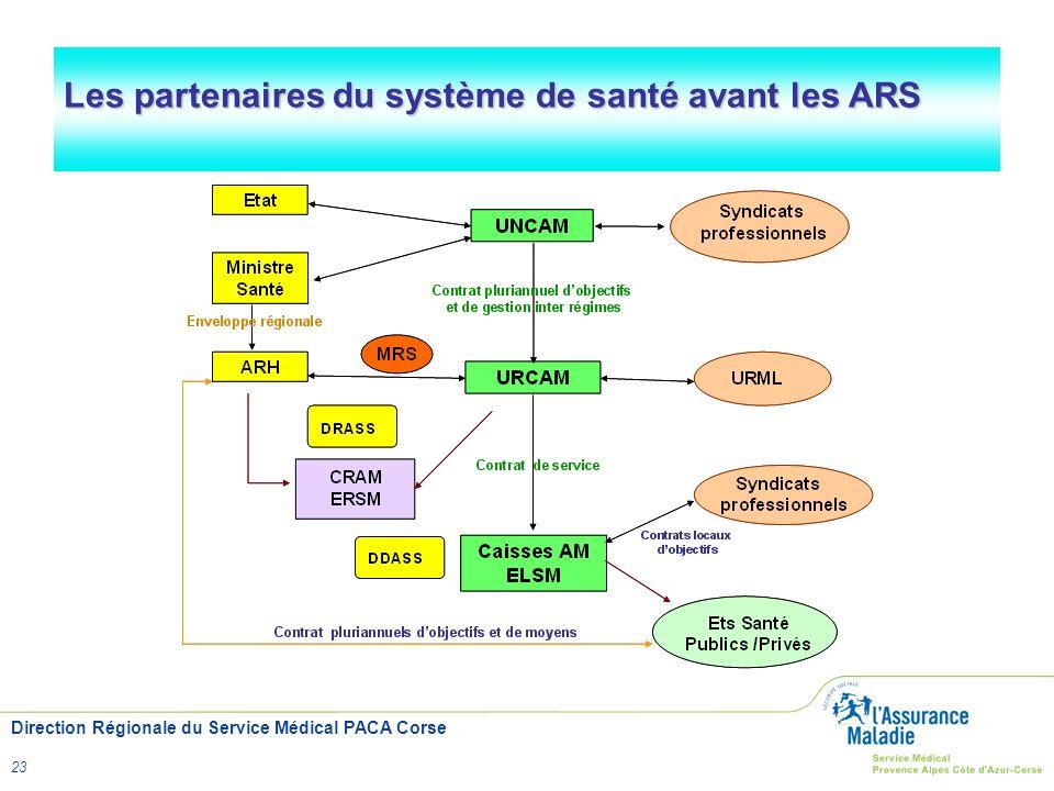 Direction Régionale du Service Médical PACA Corse 23 Les partenaires du système de santé avant les ARS