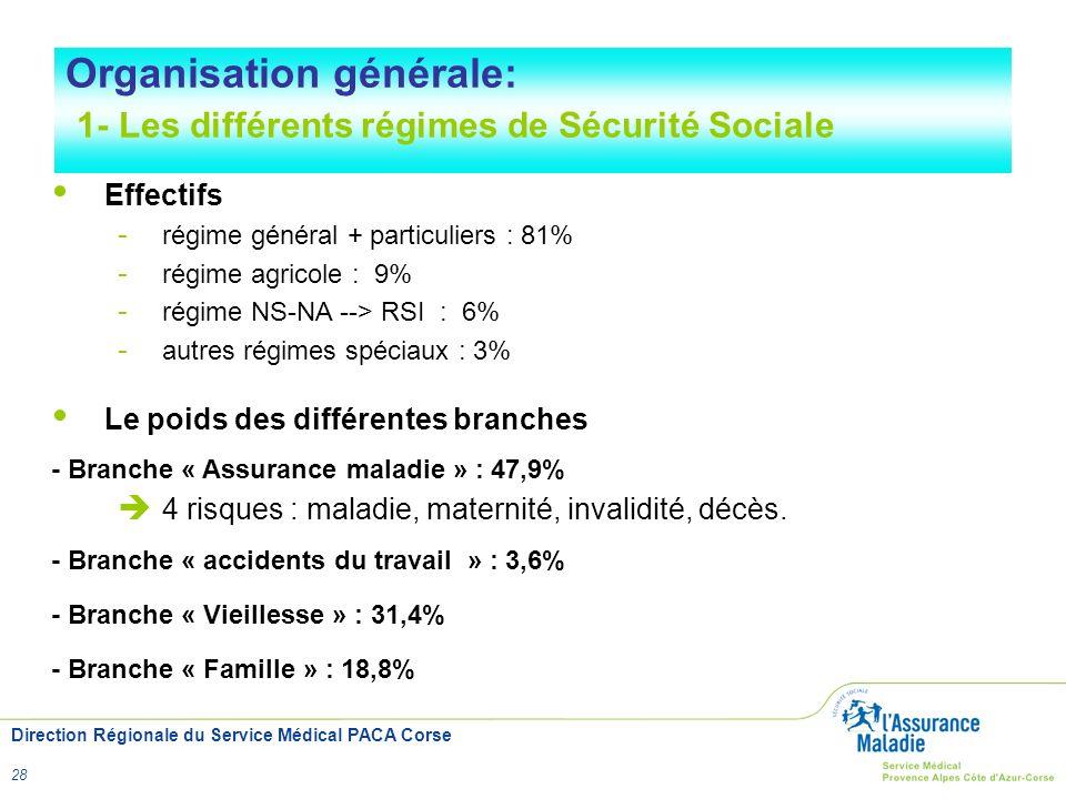 Direction Régionale du Service Médical PACA Corse 28 Effectifs - régime général + particuliers : 81% - régime agricole : 9% - régime NS-NA --> RSI : 6