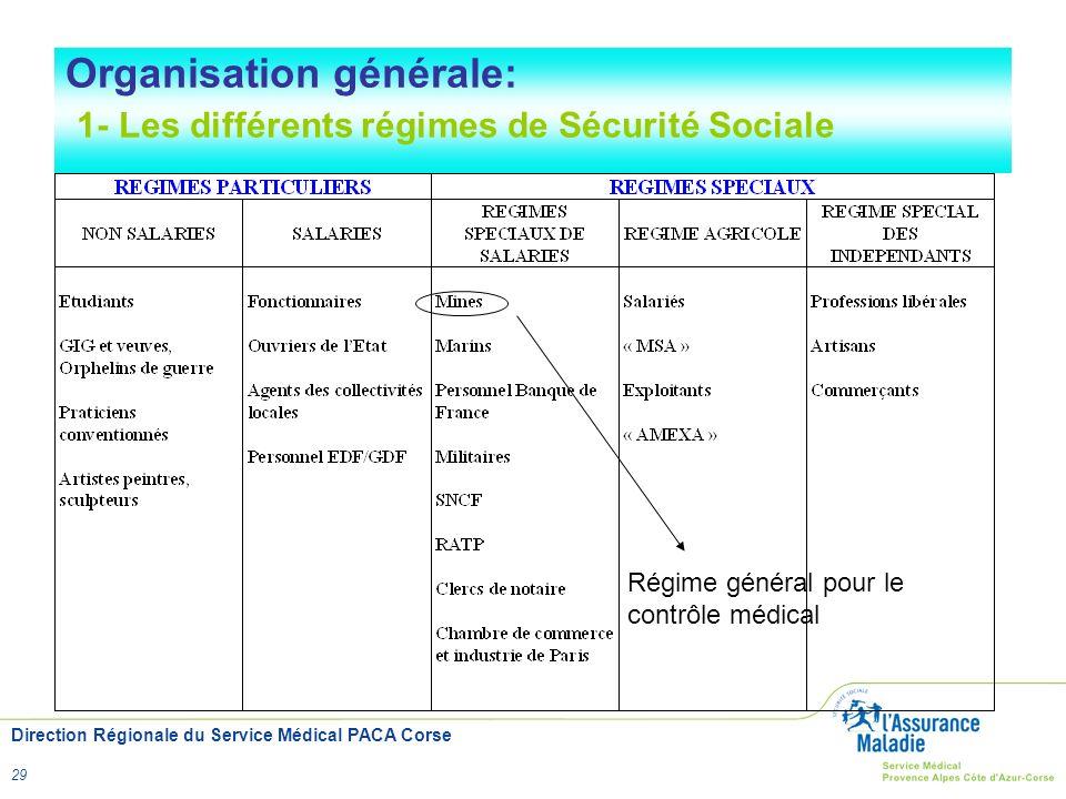 Direction Régionale du Service Médical PACA Corse 29 Régime général pour le contrôle médical Organisation générale: 1- Les différents régimes de Sécur