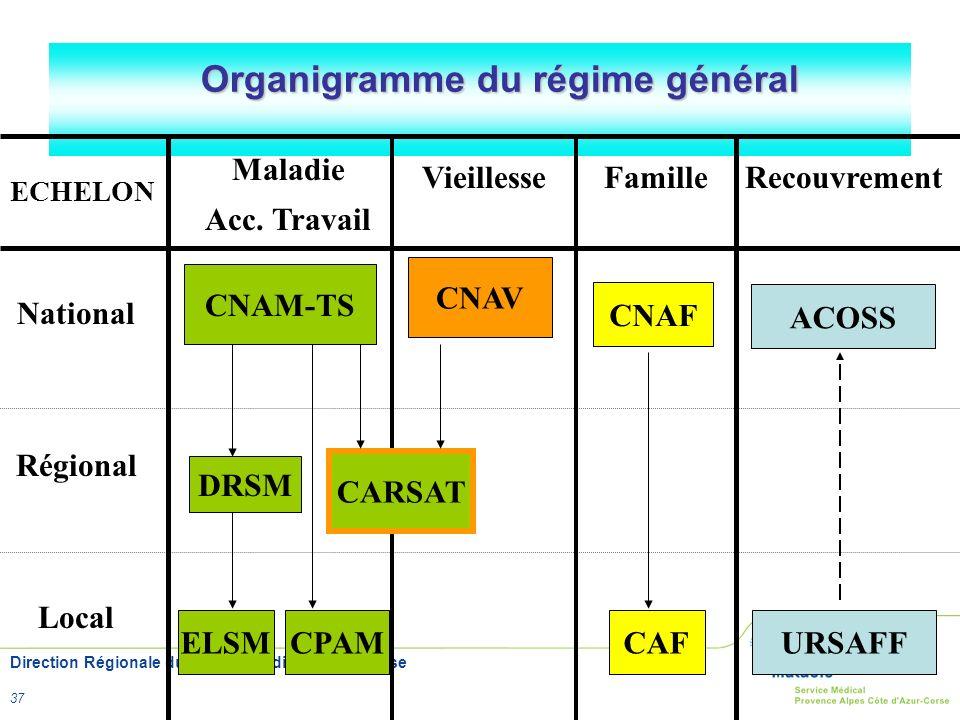Direction Régionale du Service Médical PACA Corse 37 Organigramme du régime général ECHELON Maladie Acc. Travail VieillesseFamilleRecouvrement Nationa