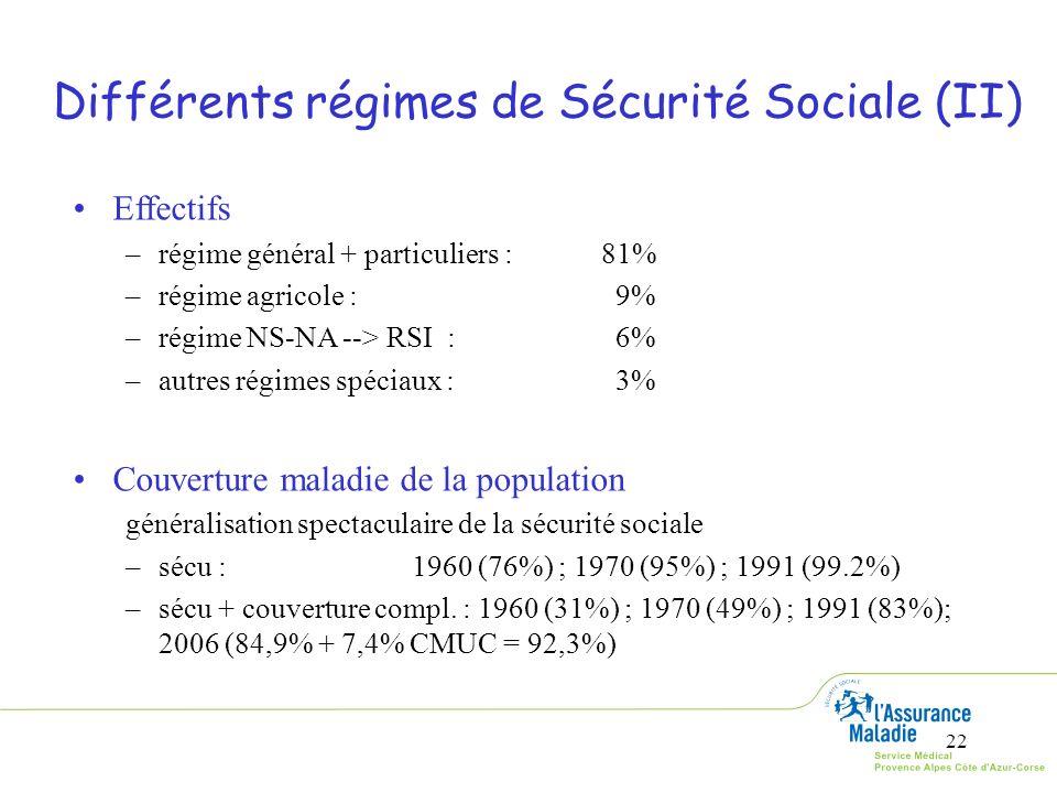 22 Différents régimes de Sécurité Sociale (II) Effectifs –régime général + particuliers :81% –régime agricole : 9% –régime NS-NA --> RSI : 6% –autres