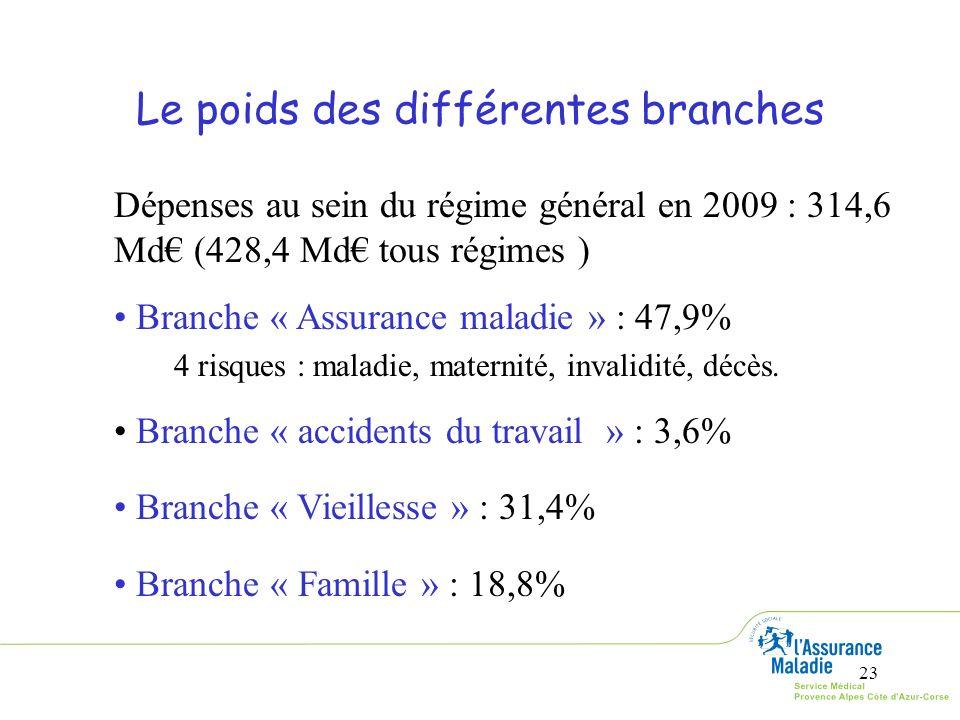 23 Le poids des différentes branches Dépenses au sein du régime général en 2009 : 314,6 Md (428,4 Md tous régimes ) Branche « Assurance maladie » : 47