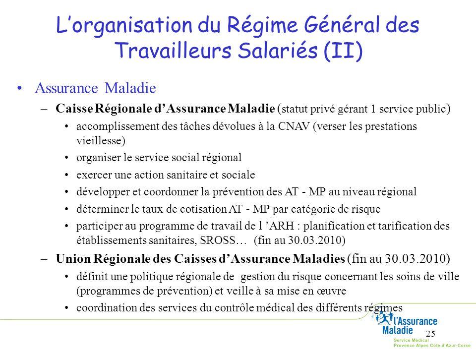 25 Lorganisation du Régime Général des Travailleurs Salariés (II) Assurance Maladie –Caisse Régionale dAssurance Maladie ( statut privé gérant 1 servi