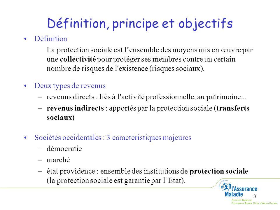 3 Définition, principe et objectifs Définition La protection sociale est lensemble des moyens mis en œuvre par une collectivité pour protéger ses memb
