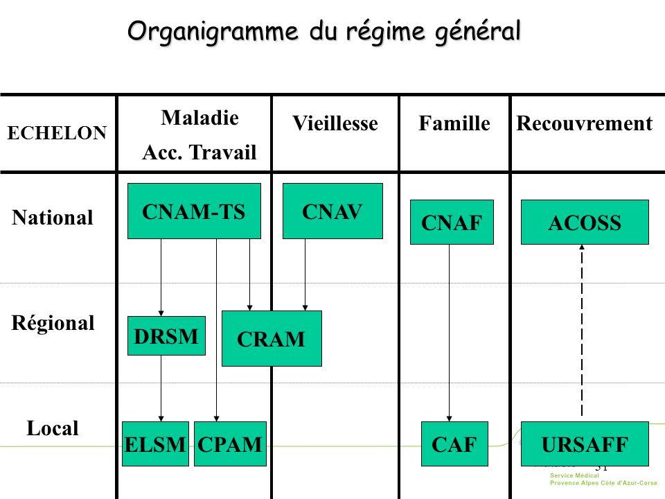 31 Organigramme du régime général ECHELON Maladie Acc. Travail VieillesseFamilleRecouvrement National Régional Local CNAV CNAF CNAM-TS ACOSS CAFURSAFF