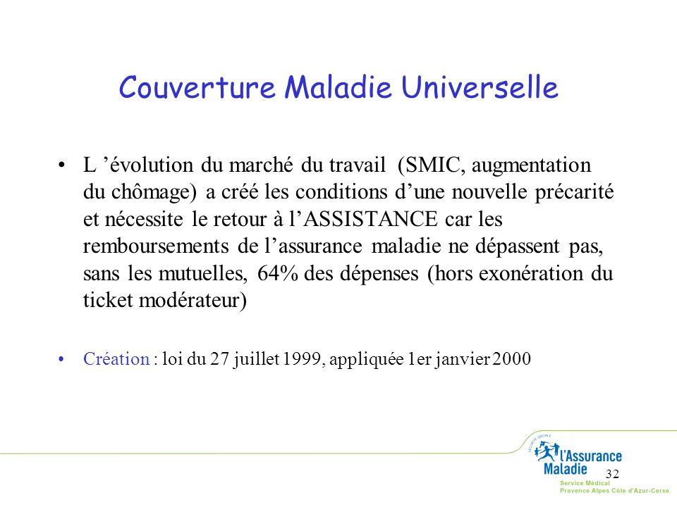 32 Couverture Maladie Universelle L évolution du marché du travail (SMIC, augmentation du chômage) a créé les conditions dune nouvelle précarité et né