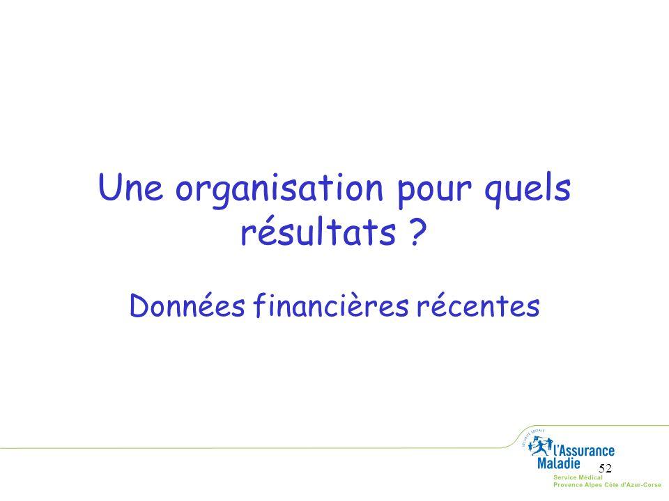 52 Une organisation pour quels résultats ? Données financières récentes