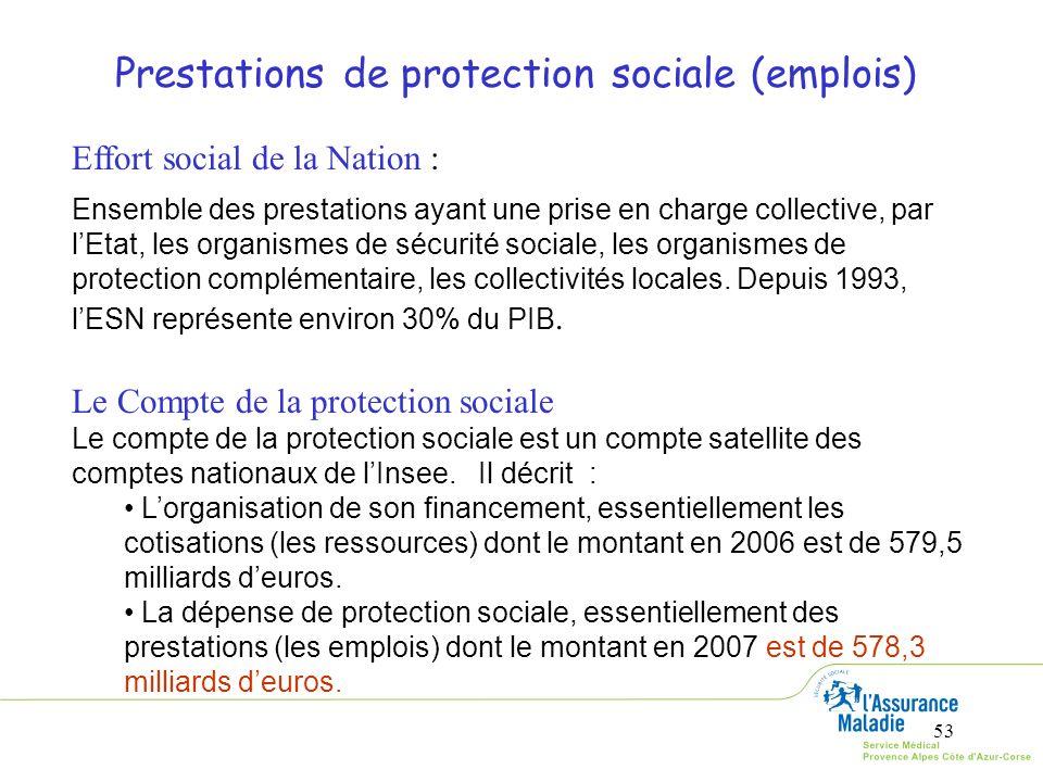 53 Prestations de protection sociale (emplois) Effort social de la Nation : Ensemble des prestations ayant une prise en charge collective, par lEtat,
