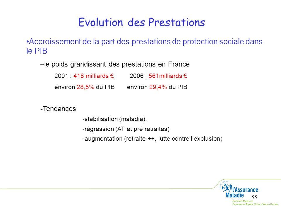 55 Accroissement de la part des prestations de protection sociale dans le PIB –le poids grandissant des prestations en France 2001 : 418 milliards 200