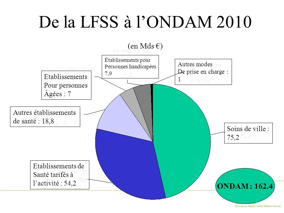 57 De la LFSS à lONDAM 2010 (en Mds ) ONDAM : 162.4 Établissements pour Personnes handicapées 7,9 Autres modes De prise en charge : 1 Soins de ville :