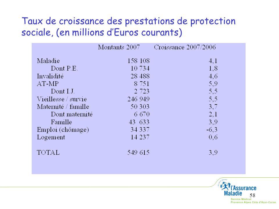 58 Taux de croissance des prestations de protection sociale, (en millions dEuros courants)